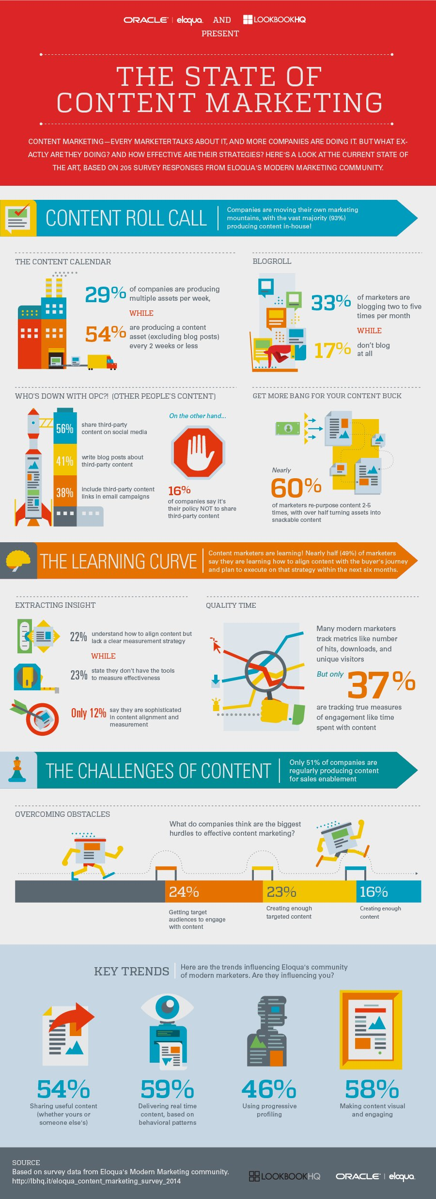 How Do Your Content Marketing Efforts Compare To Others? [Infographic]
