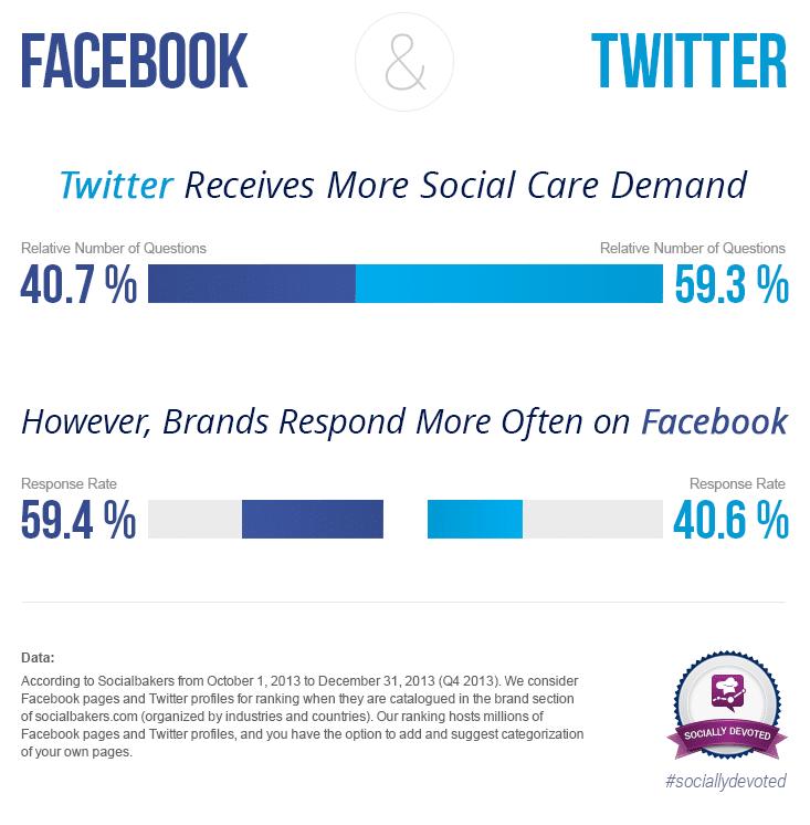 sociallydevoted-q4-2013-tw-vs-fb