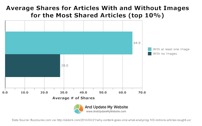 Average Shares for Articles with and without images