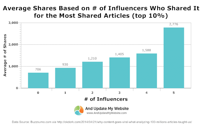 Average Shares based on number of influencers who shared it.