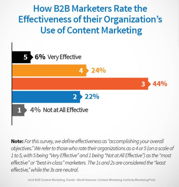 How B2B Marketers Rate their Organization's Content Marketing Effectiveness
