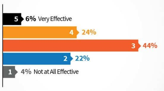 Four Keys to Assessing and Improving Your B2B Content Marketing Effectiveness
